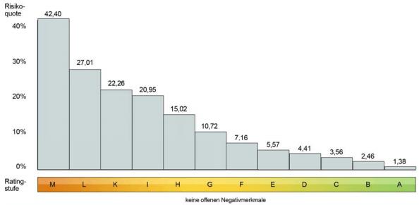 Quelle: https://www.schufa.de/media/editorial/unternehmenskunden/dateien_1/pibs/branchenscores/PIB_SSC_Spezialkreditinstitute_130517.pdf