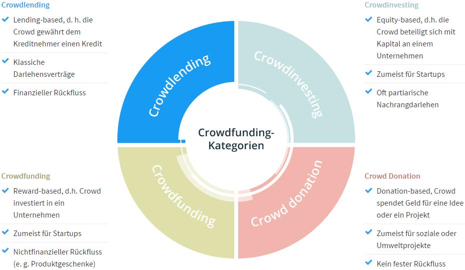 Quelle: https://www.fundingcircle.com/de/crowdlending